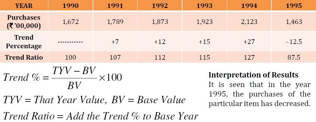 Financial Statement Analysis Trend Analysis MUDRANKA