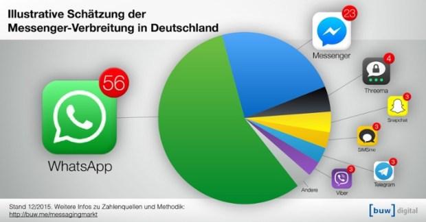 Aktive Nutzer Facebook Messenger WhatsApp Deutschland
