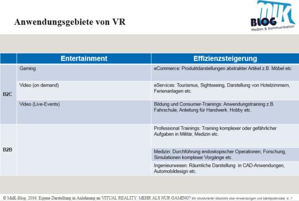 Anwendungsgebite von VR