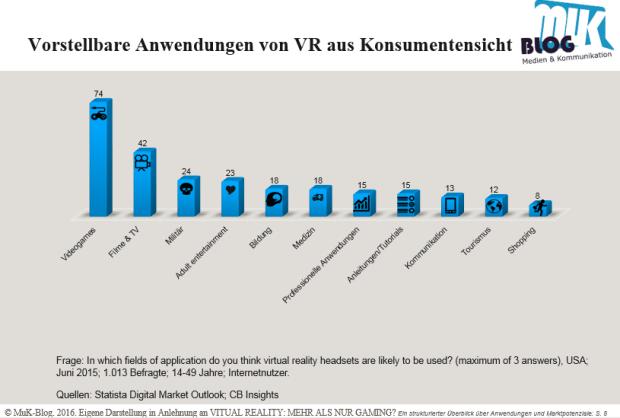 Anwendungsgebiete von VR aus Kundensicht