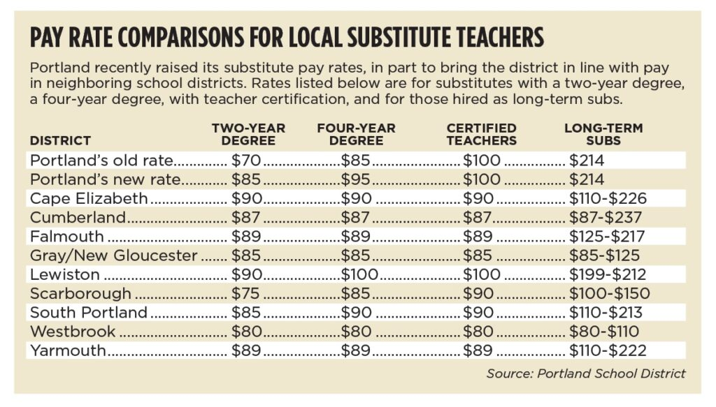 Competition leads Portland schools to give substitute teachers a