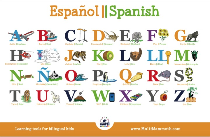 Spanish/English Alphabet Placemat \u2013 MultiMammoth - alphabet in spanish