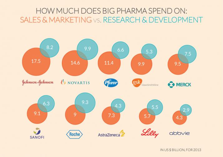big-pharma-spending1-e1423635845202 Solo el 10% de las farmacéuticas gastaron mas dinero en investigación que en publicidad