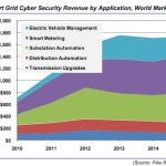 Will security issues stifle smart grid investment?