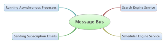 Figura 1. Usi comuni del Message Bus all'interno di Liferay