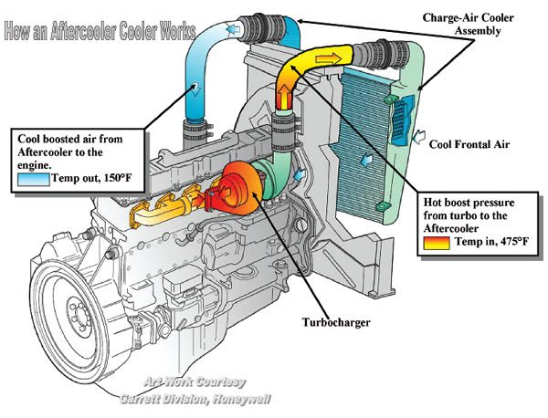 How to Design and Install a Turbocharger System Step-by-Step Guide