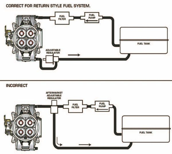 Carburetor to Fuel Injection Choosing the Right EFI System \u2022 Muscle