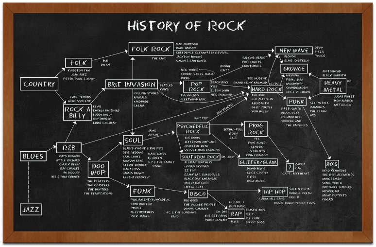 History of rock School of Rock m s c Pinterest History - when emailing a resume