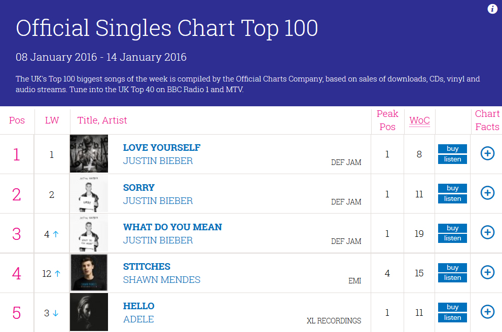 Justin Bieber Breaks Another UK Chart Record Canadian Music Blog