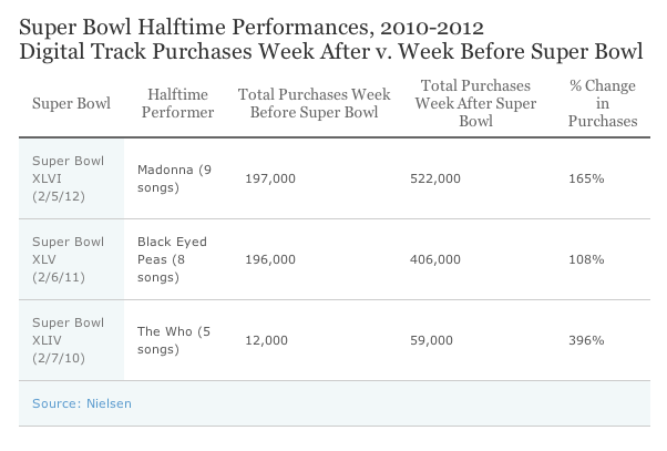 Super Bowl Halftime Performances 2010-2012