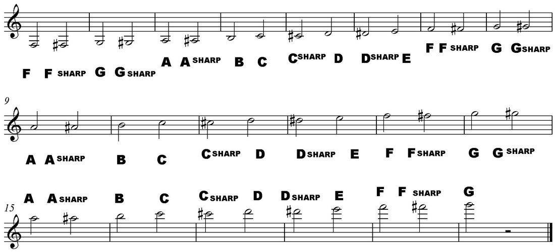 Names of Musical Notes in Treble Clef - How to Read Music - clef music