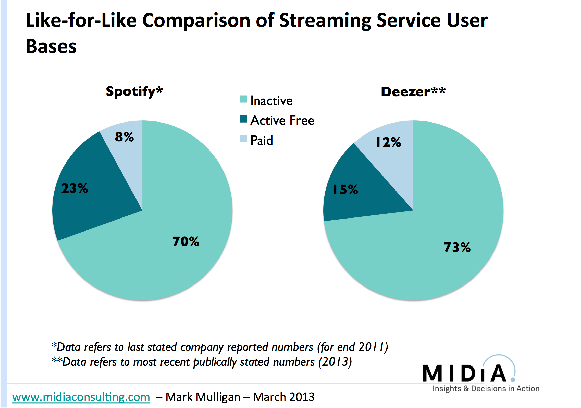 Spotify Deezer Making Streaming Work Fixing Playlists And Churn Music