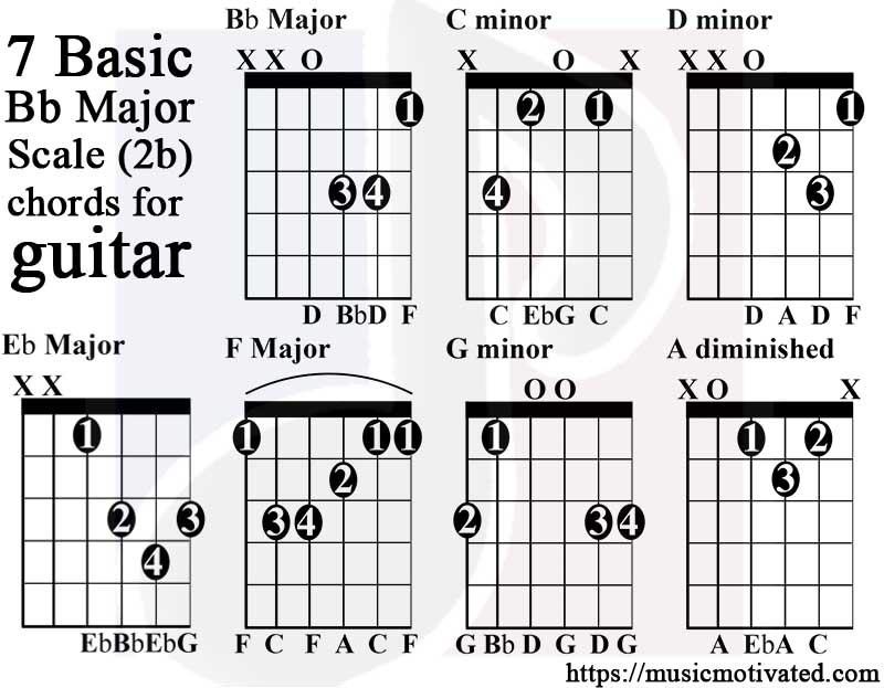 Bb Major Scale Charts For Guitar And Bass