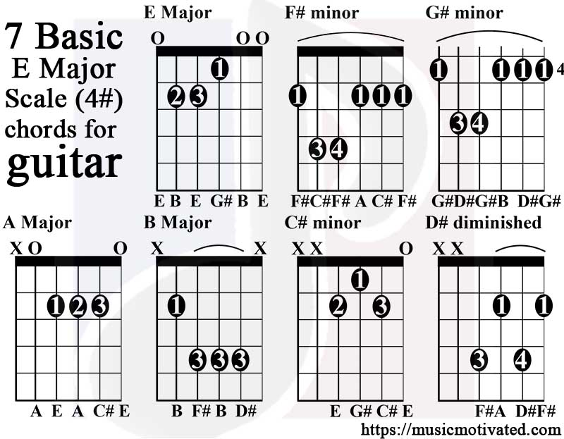 E Major scale charts for Guitar and Bass 🎸