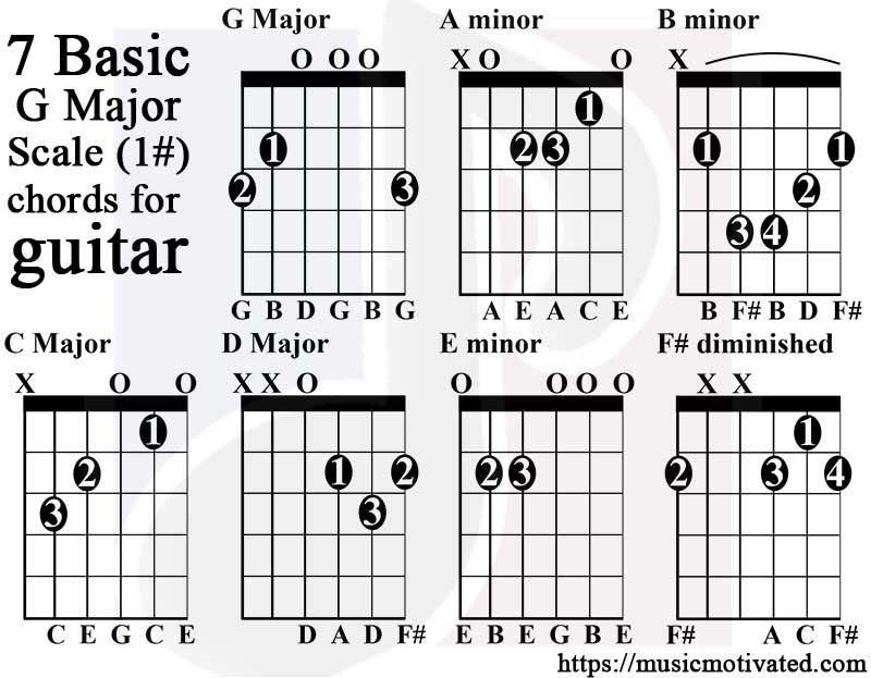 G Major scale charts for Guitar and Bass 🎸 - guitar chord chart