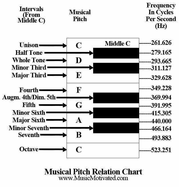 Identifying Musical Pitches - music chart