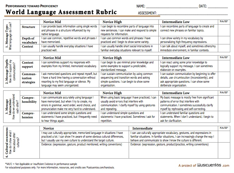 ANNOUNCING The 2015 updated performance assessment rubric Musicuentos - essay rubric template