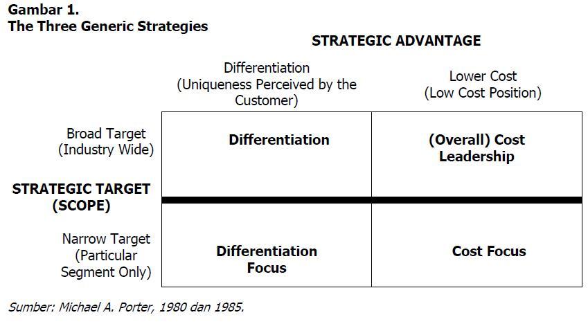 Differences between porters generic strategies and the strategy - porter's three generic strategies