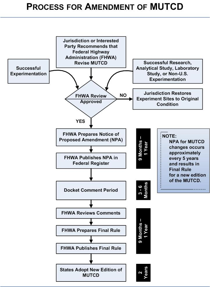 Amendment Process Flowchart - Knowledge - FHWA MUTCD - Amendment Process