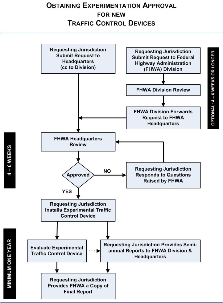 Experimentation Flowchart - Knowledge - FHWA MUTCD