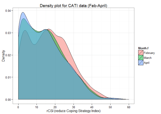 Density plot for CATI Feb-April 2017