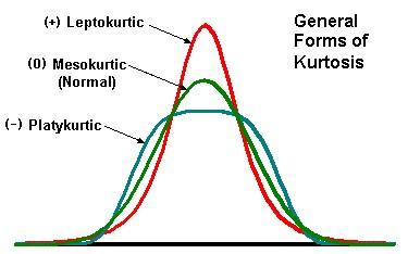 Kurtosis Pict