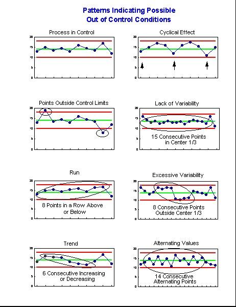 MVPstats Help \u2014 Control Chart Rule Violations