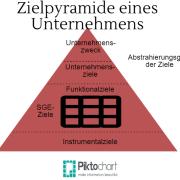 Zielpyramide eines Unternehmens