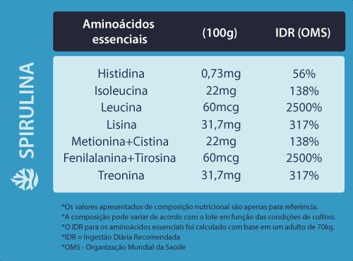 spirulina para que serve tabela aminoacidos