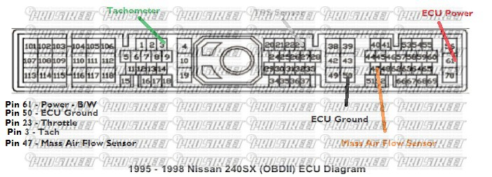 similiar 240sx ka24de ecu pin 95 keywords look at our wiring diagram for your 1995 1998 s14 ka24de ecu obdii
