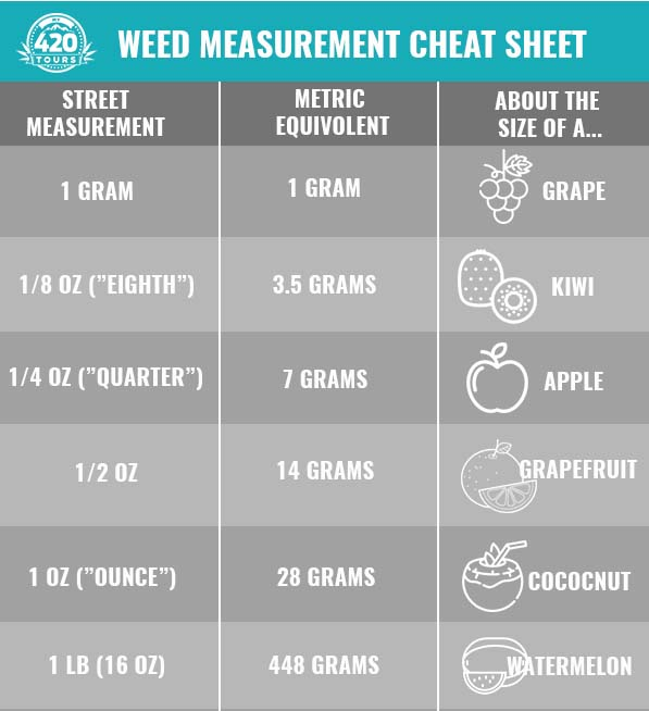 Weed Measurements A Complete Guide My 420 Tours
