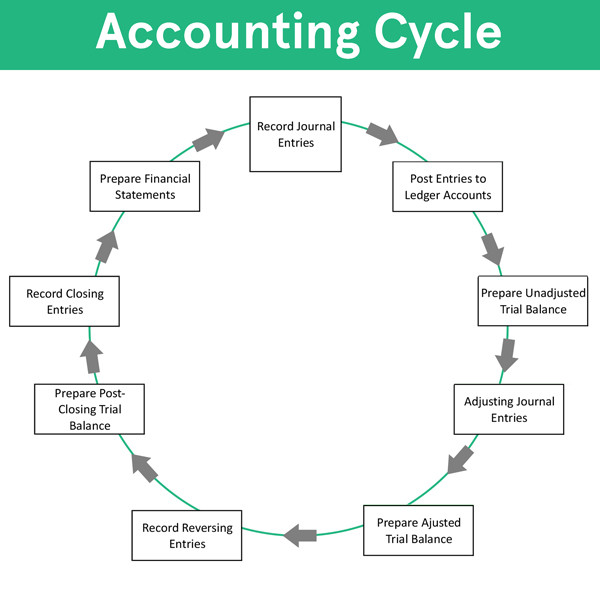 Accounting Cycle - Steps Flow Chart Example How to Use Explanation