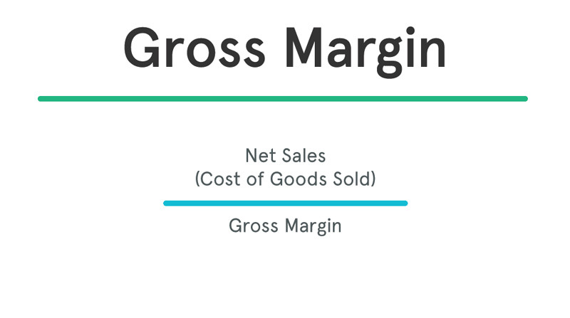 Gross Margin Ratio Formula Analysis Example