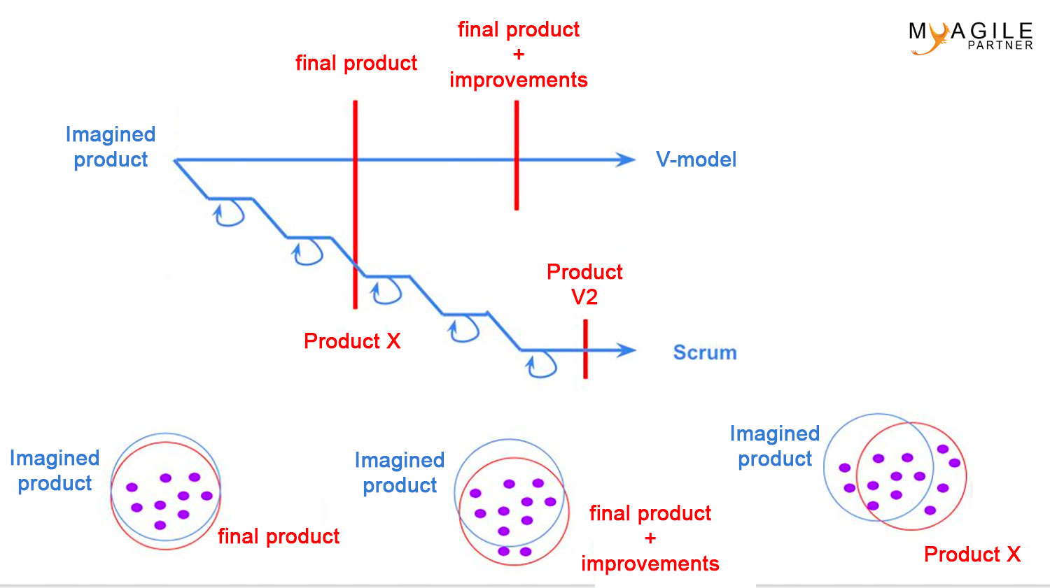 V Modell Xt V Model Vs Scrum Understand The Difference My Agile
