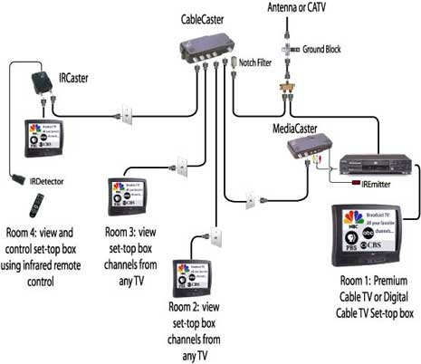Wiring Diagram For Cable Box Wiring Diagram