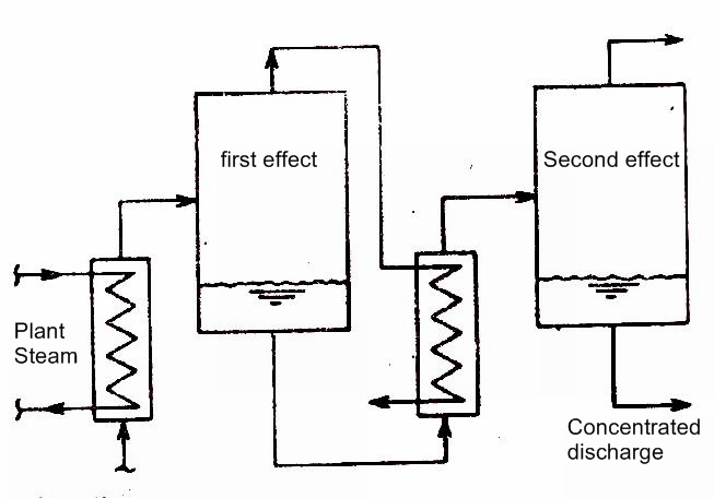 power plant instrumentation archives