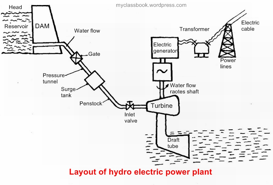 hydro power plant with diagram