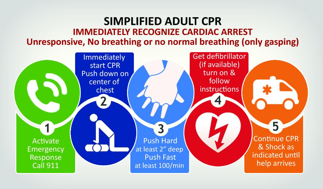 Choking Cpr Chart Printable