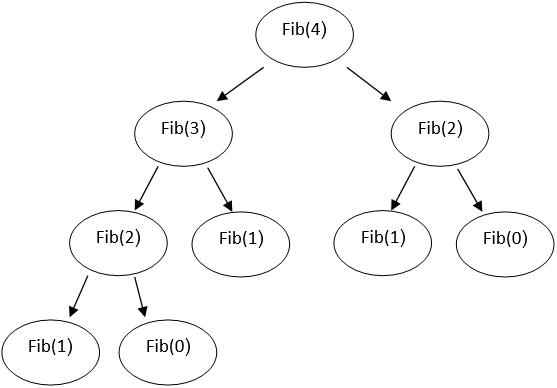 Arbol de ejecución del algoritmo fibonacci