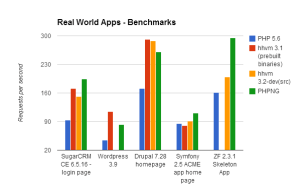 benchmark apps