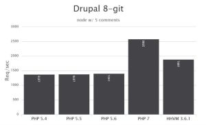 PHP-7-as-a-clear-winner-over-HHVM-Drupal