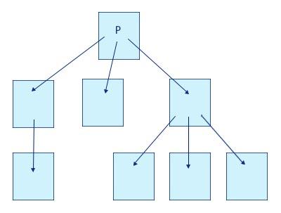 Estructura de jerarquía