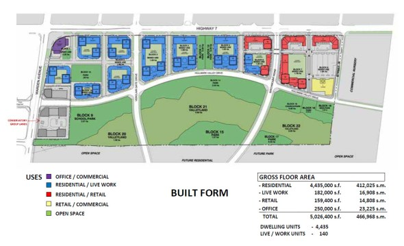 Uptown Markham - Breakdown of Residential, Retail, and Commercial units