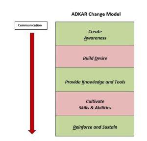 ADKAR change model