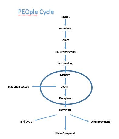 PEOple Cycle: Trends in Talent Acquisition