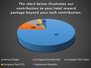 Total Compensation Pie Chart Dark