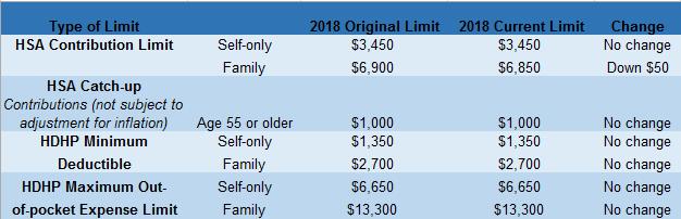 HSA-HDHP Limits 3.18 chart