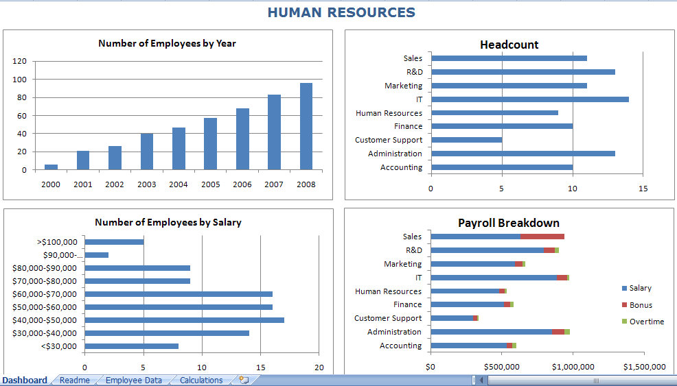 HR Dashboard Excel Template HR Dashboard - hr dashboard template