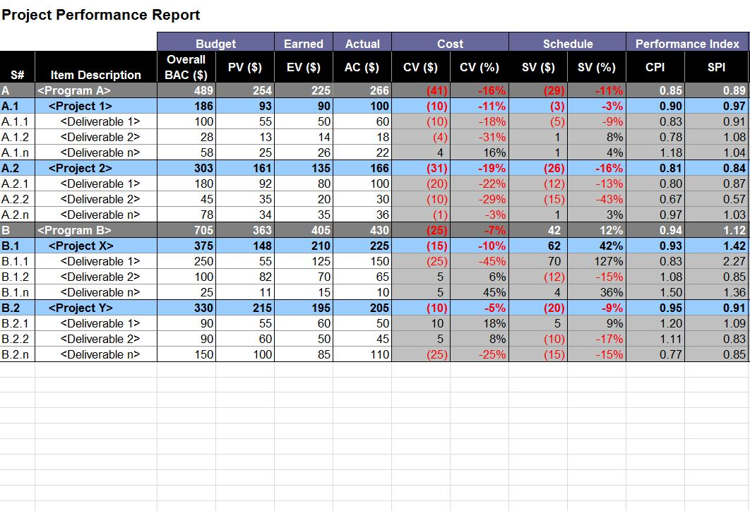 Project Performance Report Project Performance Template