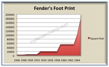 Square footage of manufacturing space owned by Fender Electric Instruments Co. in the 1950s and 1960s